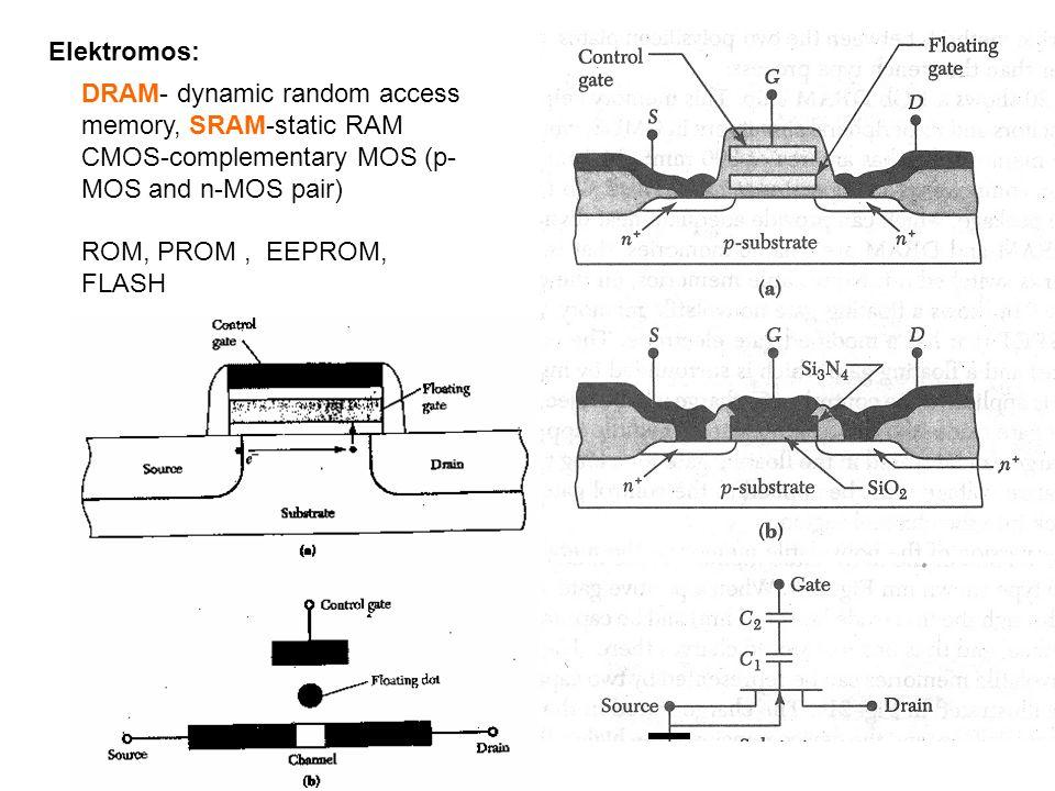 Elektromos: DRAM- dynamic random access memory, SRAM-static RAM CMOS-complementary MOS (p- MOS and n-MOS pair) ROM, PROM, EEPROM, FLASH