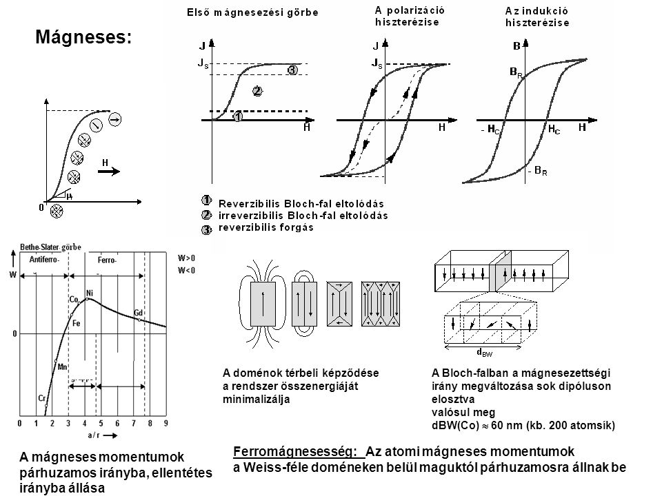 Mágneses: A mágneses momentumok párhuzamos irányba, ellentétes irányba állása Ferromágnesesség: Az atomi mágneses momentumok a Weiss-féle doméneken belül maguktól párhuzamosra állnak be A Bloch-falban a mágnesezettségi irány megváltozása sok dipóluson elosztva valósul meg dBW(Co)  60 nm (kb.