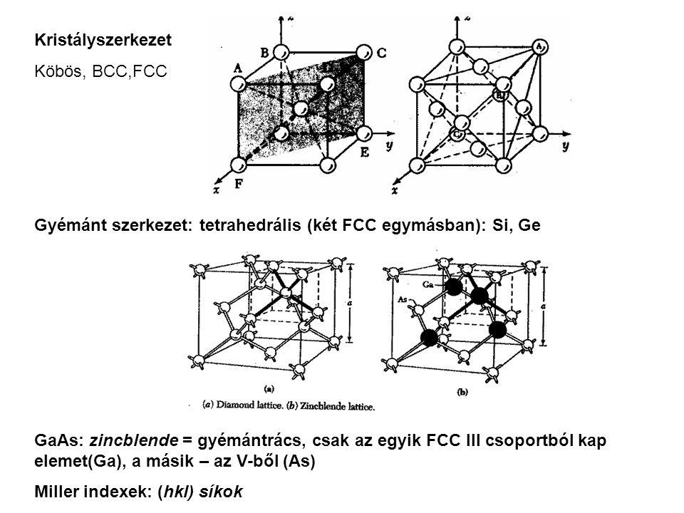 Kristályszerkezet Köbös, BCC,FCC Gyémánt szerkezet: tetrahedrális (két FCC egymásban): Si, Ge GaAs: zincblende = gyémántrács, csak az egyik FCC III cs