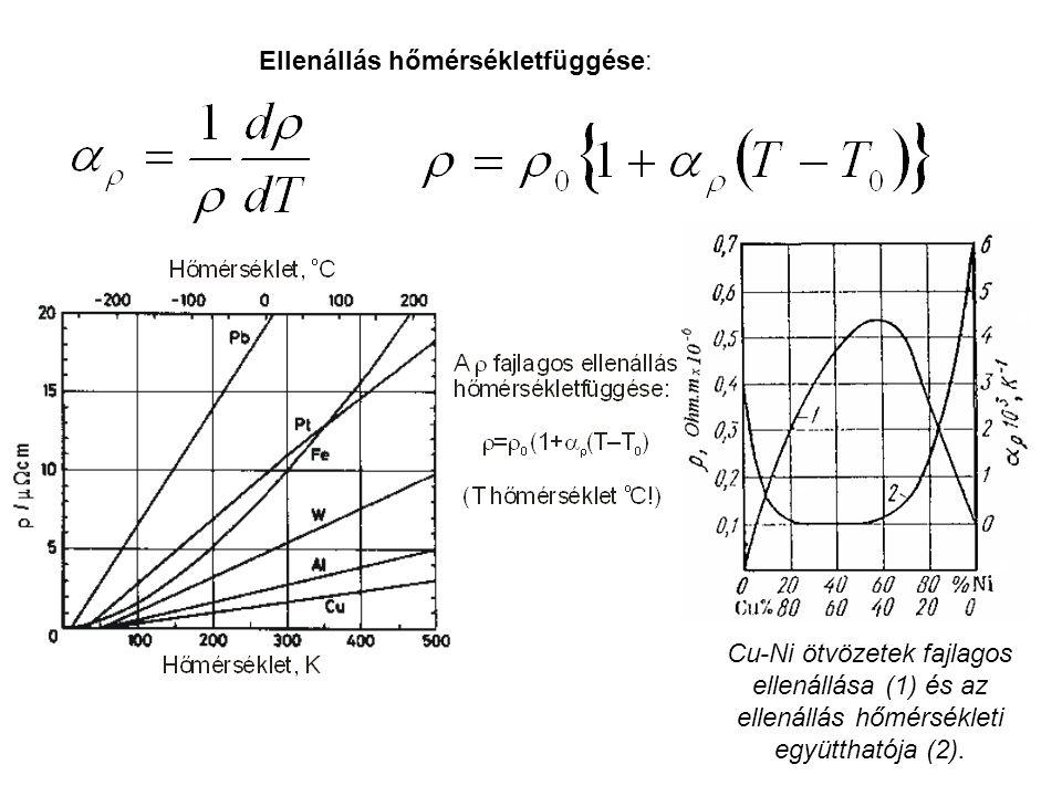 Ellenállás hőmérsékletfüggése: Cu-Ni ötvözetek fajlagos ellenállása (1) és az ellenállás hőmérsékleti együtthatója (2).