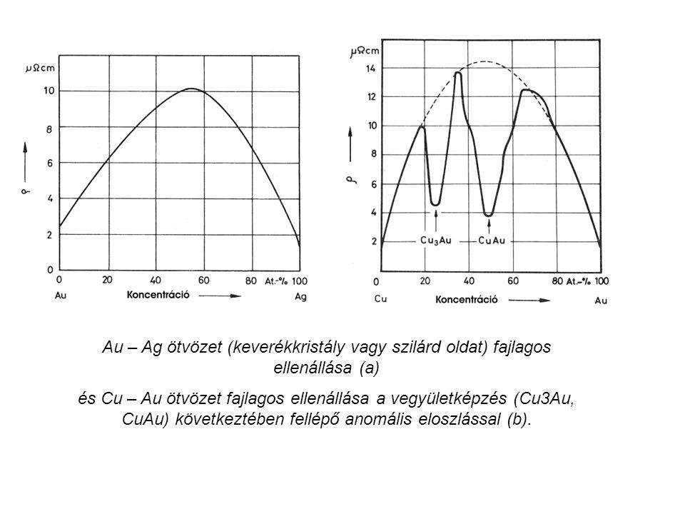 Au – Ag ötvözet (keverékkristály vagy szilárd oldat) fajlagos ellenállása (a) és Cu – Au ötvözet fajlagos ellenállása a vegyületképzés (Cu3Au, CuAu) k