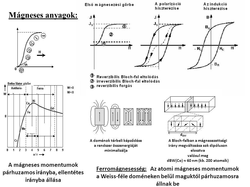 A mágneses momentumok párhuzamos irányba, ellentétes irányba állása Mágneses anyagok: A Bloch-falban a mágnesezettségi irány megváltozása sok dipóluson elosztva valósul meg dBW(Co)  60 nm (kb.