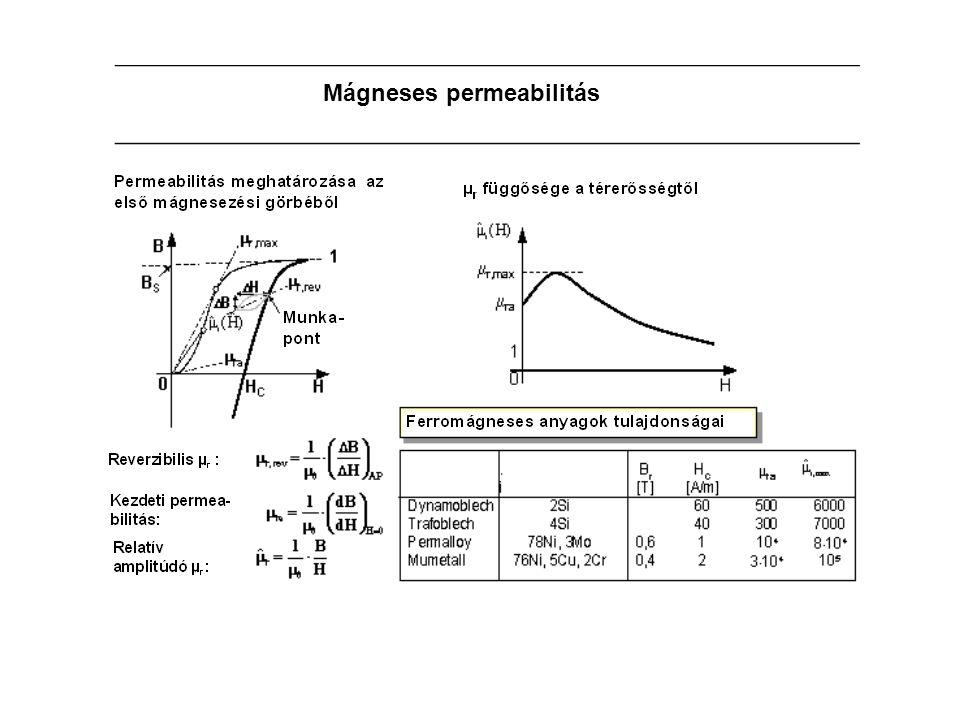 Mágneses permeabilitás