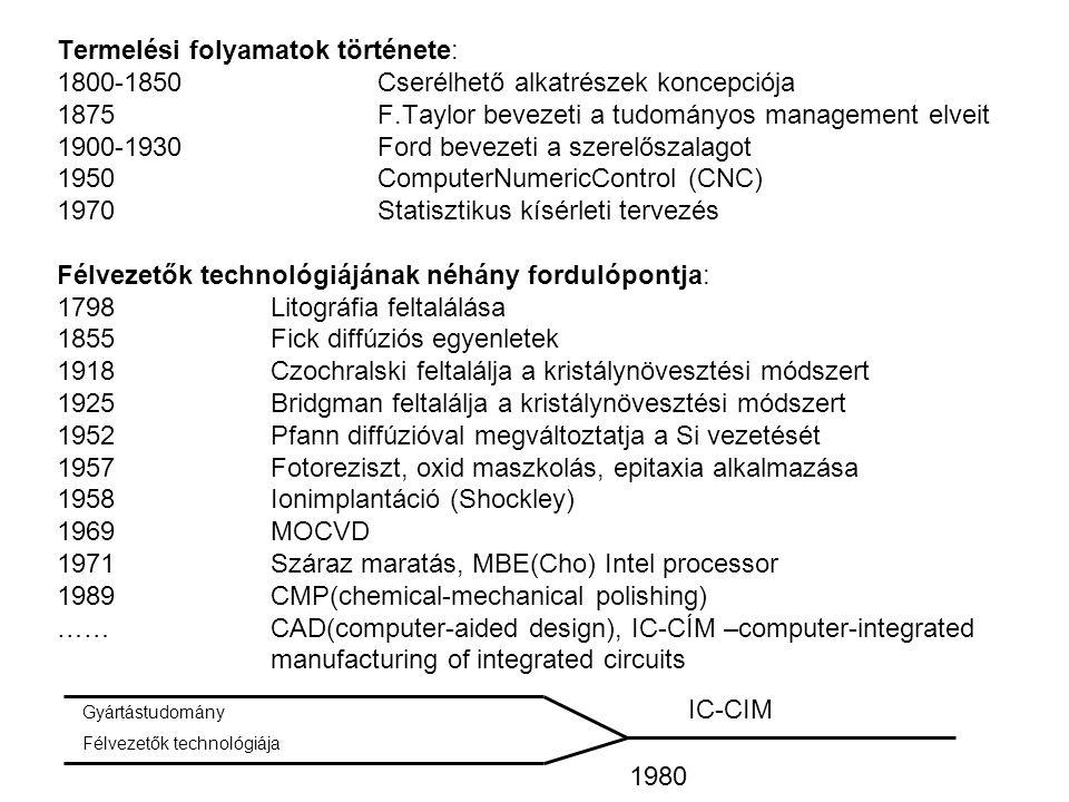 Termelési folyamatok története: 1800-1850 Cserélhető alkatrészek koncepciója 1875F.Taylor bevezeti a tudományos management elveit 1900-1930Ford beveze