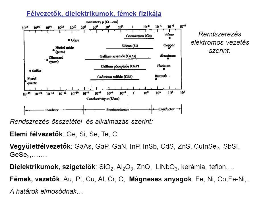 Félvezetők, dielektrikumok, fémek fizikája Rendszrezés összetétel és alkalmazás szerint: Elemi félvezetők: Ge, Si, Se, Te, C Vegyületfélvezetők: GaAs,