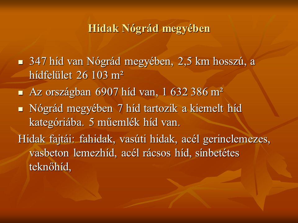 Hidak Nógrád megyében 347 híd van Nógrád megyében, 2,5 km hosszú, a hídfelület 26 103 m² 347 híd van Nógrád megyében, 2,5 km hosszú, a hídfelület 26 103 m² Az országban 6907 híd van, 1 632 386 m² Az országban 6907 híd van, 1 632 386 m² Nógrád megyében 7 híd tartozik a kiemelt híd kategóriába.