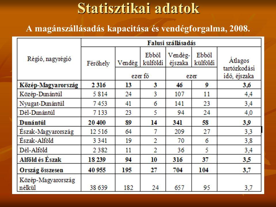 Statisztikai adatok Statisztikai adatok A magánszállásadás kapacitása és vendégforgalma, 2008.