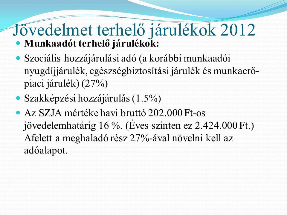 Jövedelmet terhelő járulékok 2012 Munkaadót terhelő járulékok: Szociális hozzájárulási adó (a korábbi munkaadói nyugdíjjárulék, egészségbiztosítási járulék és munkaerő- piaci járulék) (27%) Szakképzési hozzájárulás (1.5%) Az SZJA mértéke havi bruttó 202.000 Ft-os jövedelemhatárig 16 %.