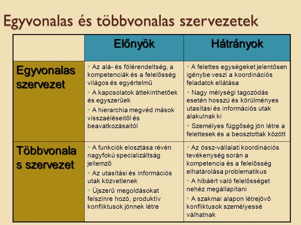 Szervezési döntések Centralizáció - decentralizáció  döntési szintek, előnyök, hátrányok A hierarchia nagysága  vezetési szintek száma  irányítottak száma Utasítások egysége  a szolgálati út az egyvonalas szervezetekben  egységes irányítás többvonalas szervezetekben