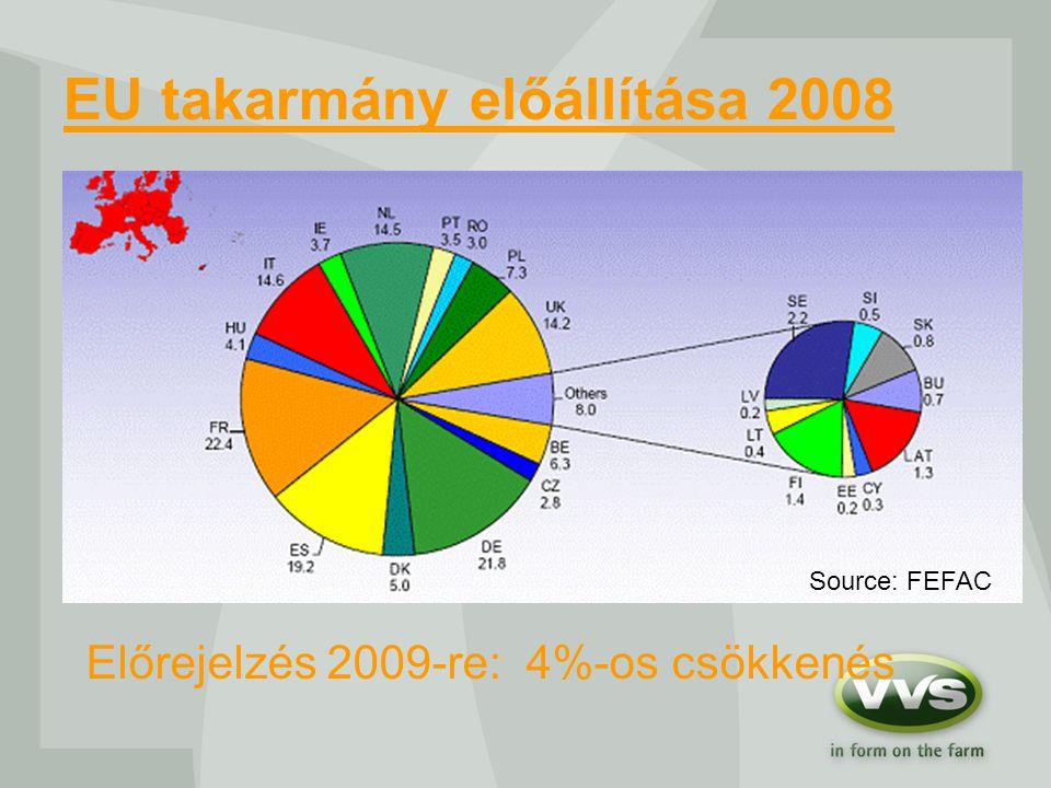 EU takarmány előállítása 2008 Source: FEFAC Előrejelzés 2009-re: 4%-os csökkenés