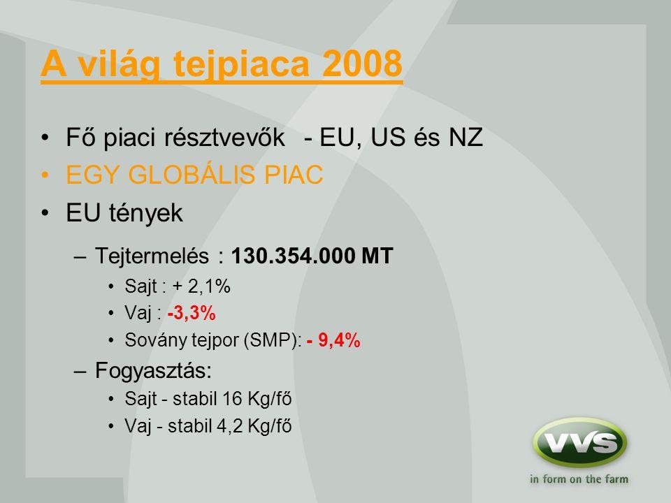 A világ tejpiaca 2008 Fő piaci résztvevők - EU, US és NZ EGY GLOBÁLIS PIAC EU tények –Tejtermelés : 130.354.000 MT Sajt : + 2,1% Vaj : -3,3% Sovány tejpor (SMP): - 9,4% –Fogyasztás: Sajt - stabil 16 Kg/fő Vaj - stabil 4,2 Kg/fő