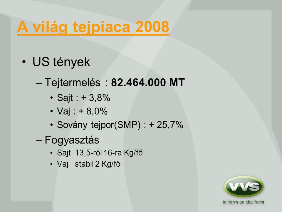 A világ tejpiaca 2008 US tények –Tejtermelés : 82.464.000 MT Sajt : + 3,8% Vaj : + 8,0% Sovány tejpor(SMP) : + 25,7% –Fogyasztás Sajt 13,5-ról 16-ra Kg/fő Vaj stabil 2 Kg/fő