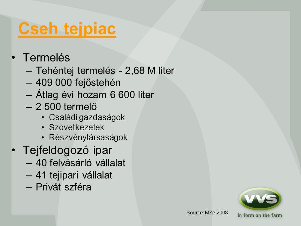 Cseh tejpiac Termelés –Tehéntej termelés - 2,68 M liter –409 000 fejőstehén –Átlag évi hozam 6 600 liter –2 500 termelő Családi gazdaságok Szövetkezetek Részvénytársaságok Tejfeldogozó ipar –40 felvásárló vállalat –41 tejipari vállalat –Privát szféra Source: MZe 2008