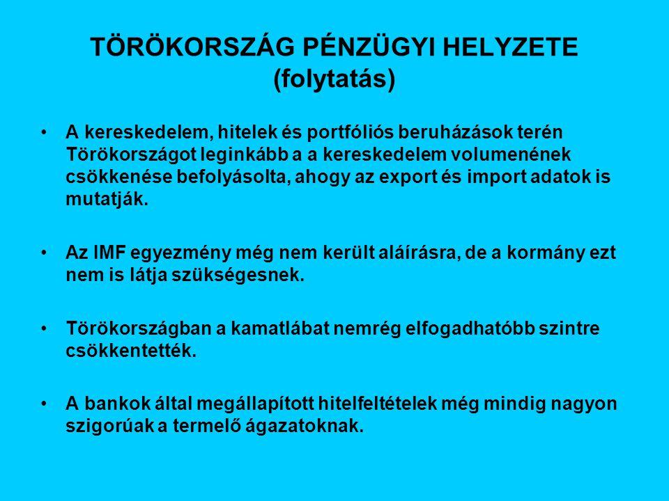 TÖRÖKORSZÁG PÉNZÜGYI HELYZETE (folytatás) A kereskedelem, hitelek és portfóliós beruházások terén Törökországot leginkább a a kereskedelem volumenének csökkenése befolyásolta, ahogy az export és import adatok is mutatják.