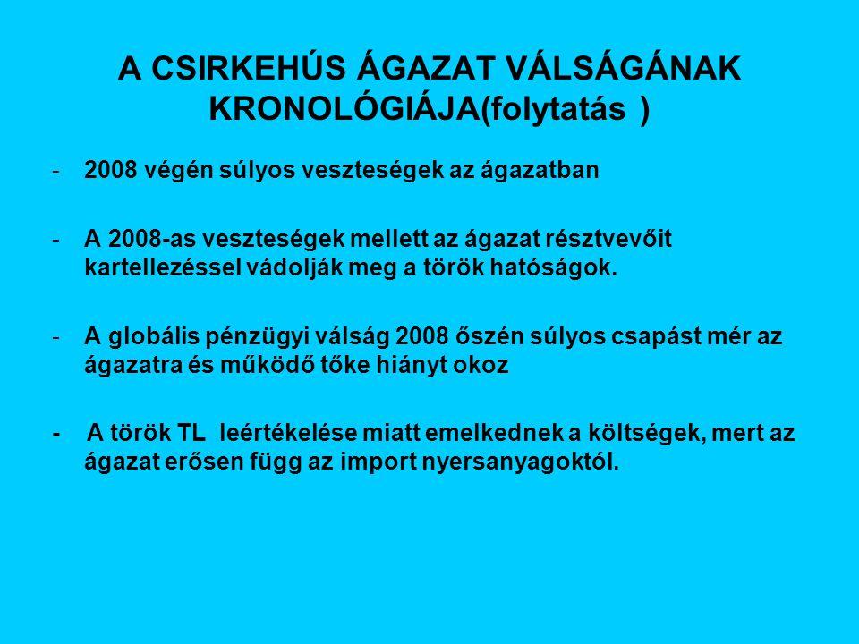 -2008 végén súlyos veszteségek az ágazatban -A 2008-as veszteségek mellett az ágazat résztvevőit kartellezéssel vádolják meg a török hatóságok.