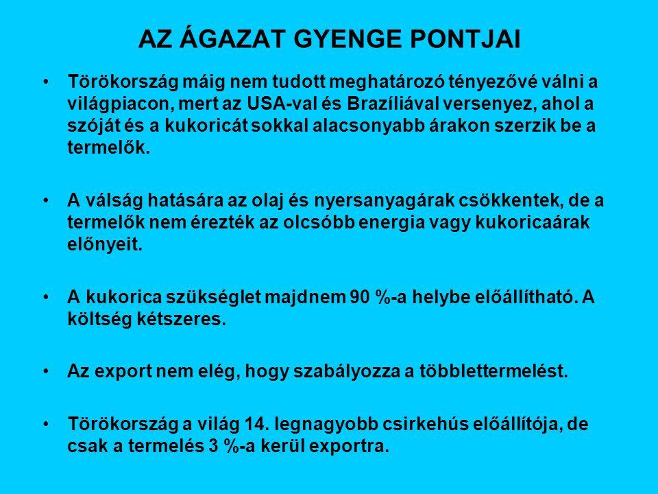 AZ ÁGAZAT GYENGE PONTJAI Törökország máig nem tudott meghatározó tényezővé válni a világpiacon, mert az USA-val és Brazíliával versenyez, ahol a szóját és a kukoricát sokkal alacsonyabb árakon szerzik be a termelők.