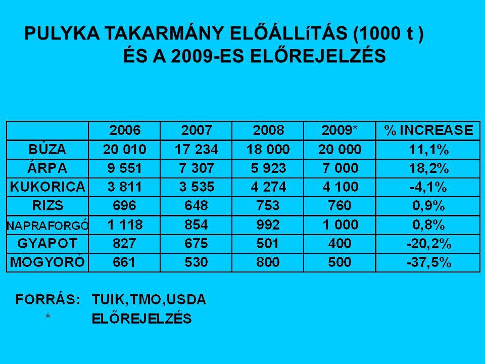 PULYKA TAKARMÁNY ELŐÁLLíTÁS (1000 t ) ÉS A 2009-ES ELŐREJELZÉS