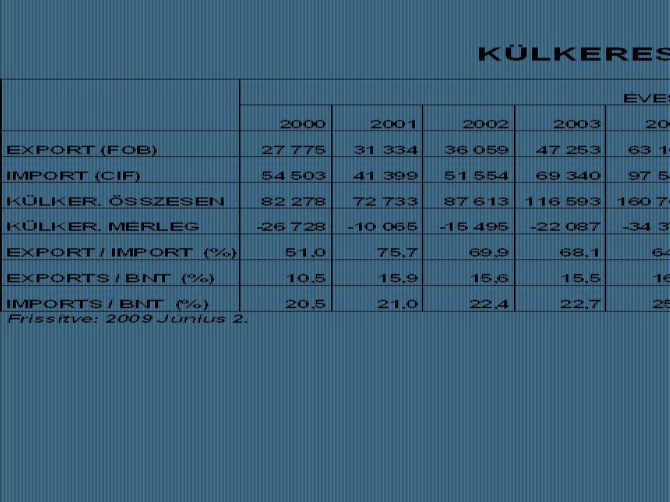 A BAROMFI ÁGAZAT JELLEMZÉSE TÖRÖKORSZÁGBAN A baromfiágazat iparosítása 1955-ben indult és az utóbbi években rendkívül felgyorsult Kb.