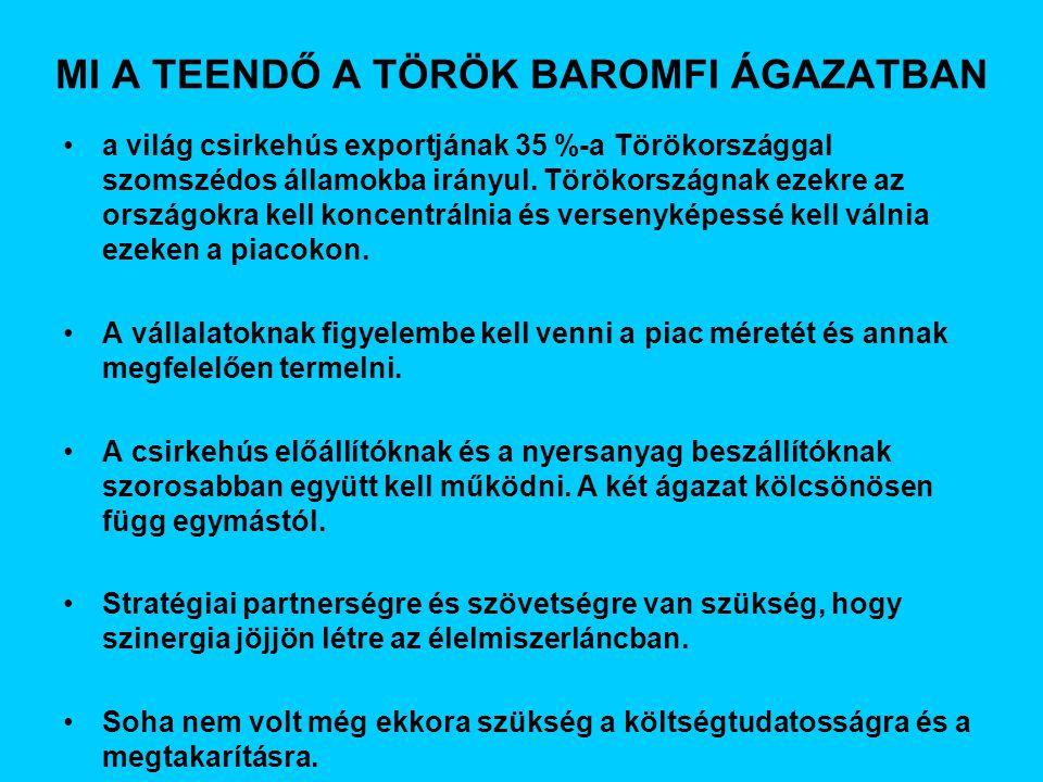 MI A TEENDŐ A TÖRÖK BAROMFI ÁGAZATBAN a világ csirkehús exportjának 35 %-a Törökországgal szomszédos államokba irányul.