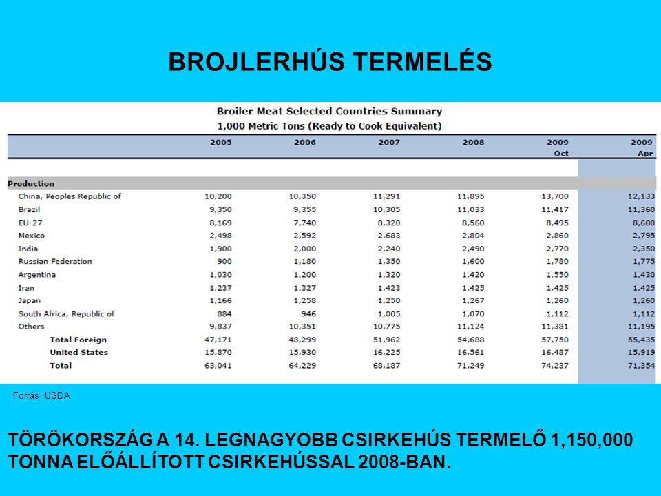 BROJLERHÚS TERMELÉS TÖRÖKORSZÁG A 14.