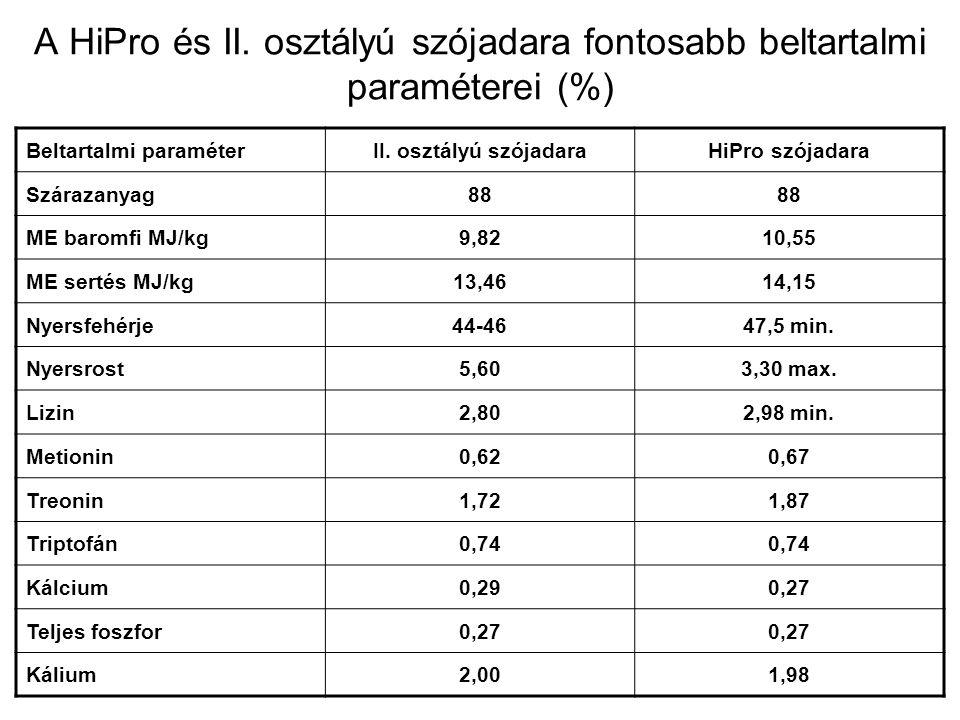 A HiPro és II. osztályú szójadara fontosabb beltartalmi paraméterei (%) Beltartalmi paraméterII.