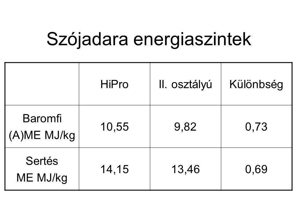 Szójadara energiaszintek HiProII.
