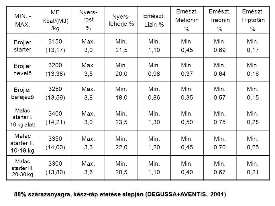 MIN. - MAX. ME Kcal/(MJ) /kg Nyers- rost % Nyers- fehérje % Emészt.