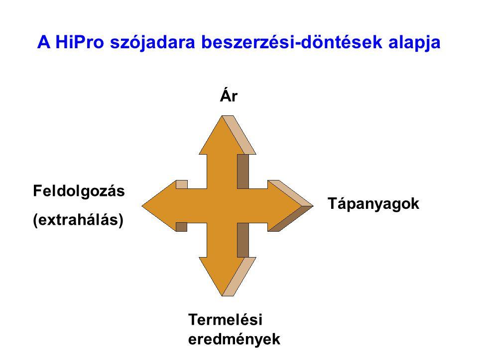 A HiPro és II.osztályú szójadara fontosabb beltartalmi paraméterei (%) Beltartalmi paraméterII.