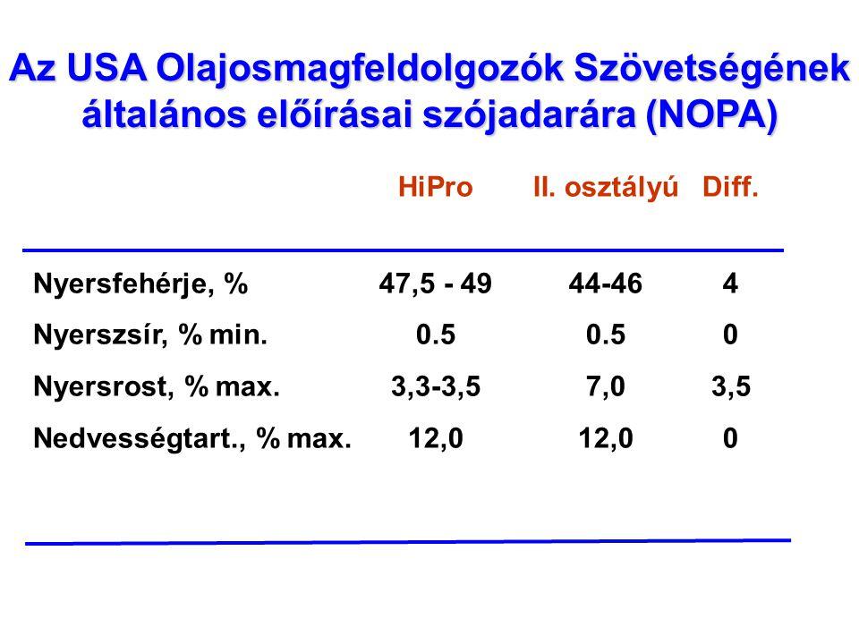 Nyersfehérje %-os eloszlása 26357 HiPro minta analitikai vizsgálata alapján Átlag: 47,49 %, 1 SD 0,81