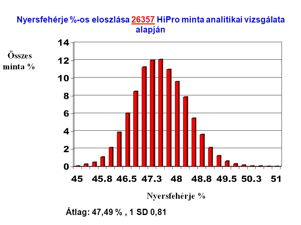 Olajosmag darák aminosav tartalmának összehasonlítása 44% szójadara HiPro szójadara Gyapotmag dara Canola Arginin3.43.84.62.34.623.5 Lizin2.93.21.72.31.81.7 Metionin0.650.750.520.70.421.5 Cisztin0.670.740.640.470.730.7 Triptofán0.60.70.50.40.5 Hisztidin1.11.31.1 111 Leucin3.43.82.42.63.72.6 Izoleucin2.52.61.31.51.82.1 Fenilalanin2.22.72.21.522.2 Treonin1.721.31.71.21.5 Valin2.42.71.9 2.3 Naprafor- gódara Földimo- gyoró dara Repcemag dara
