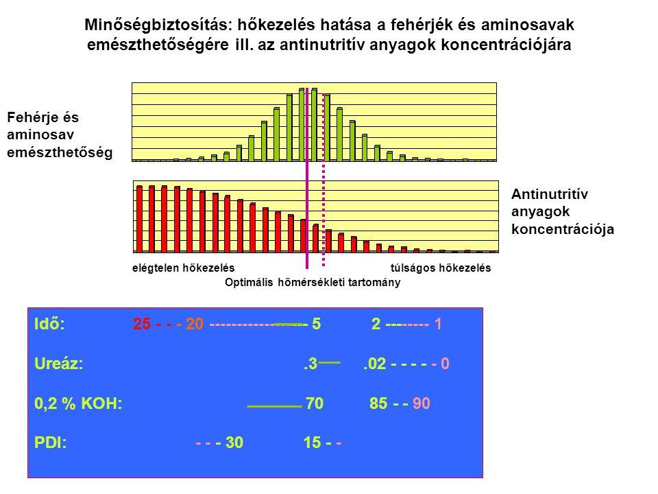 elégtelen hőkezeléstúlságos hőkezelés Optimális hőmérsékleti tartomány Fehérje és aminosav emészthetőség Minőségbiztosítás: hőkezelés hatása a fehérjék és aminosavak emészthetőségére ill.