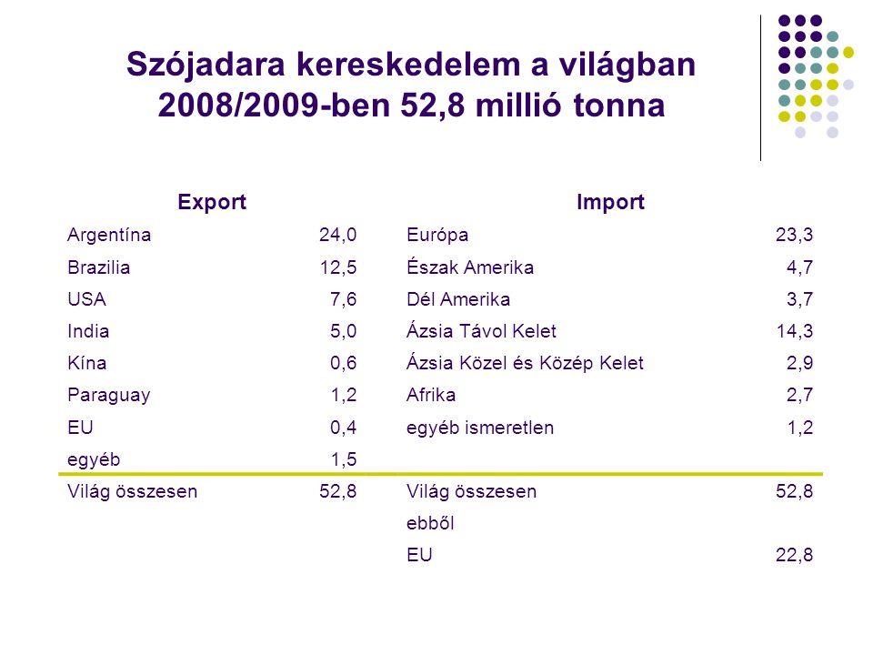 Szójadara kereskedelem a világban 2008/2009-ben 52,8 millió tonna ExportImport Argentína24,0Európa23,3 Brazilia12,5Észak Amerika4,7 USA7,6Dél Amerika3