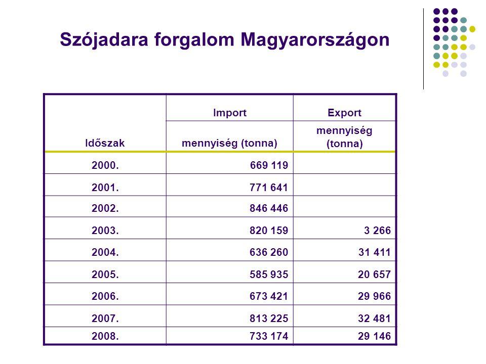 Szójadara forgalom Magyarországon Időszak ImportExport mennyiség (tonna) 2000.669 119 2001.771 641 2002.846 446 2003.820 1593 266 2004.636 26031 411 2