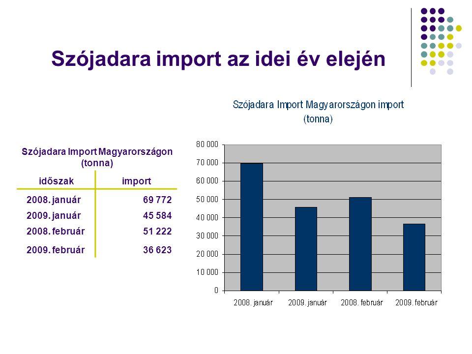 Szójadara import az idei év elején Szójadara Import Magyarországon (tonna) időszakimport 2008. január69 772 2009. január45 584 2008. február51 222 200