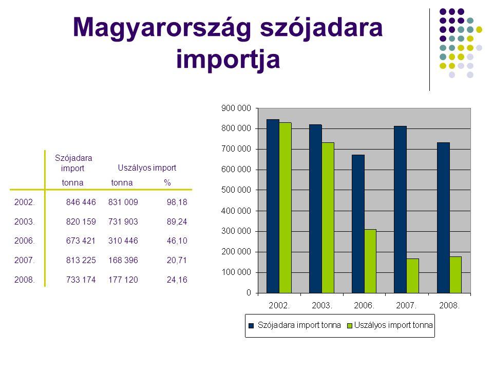 Magyarország szójadara importja Szójadara importUszályos import tonna % 2002.846 446831 00998,18 2003.820 159731 90389,24 2006.673 421310 44646,10 200