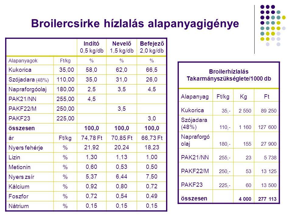 Broilercsirke hízlalás alapanyagigénye Indító 0,5 kg/db Nevelő 1,5 kg/db Befejező 2,0 kg/db AlapanyagokFt/kg%% Kukorica35,0058,062,066,5 Szójadara (48