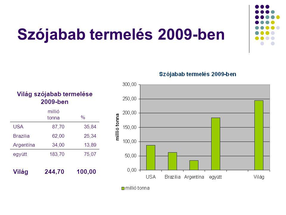 Szójabab termelés 2009-ben Világ szójabab termelése 2009-ben millió tonna% USA87,7035,84 Brazilia62,0025,34 Argentína34,0013,89 együtt183,7075,07 Vilá