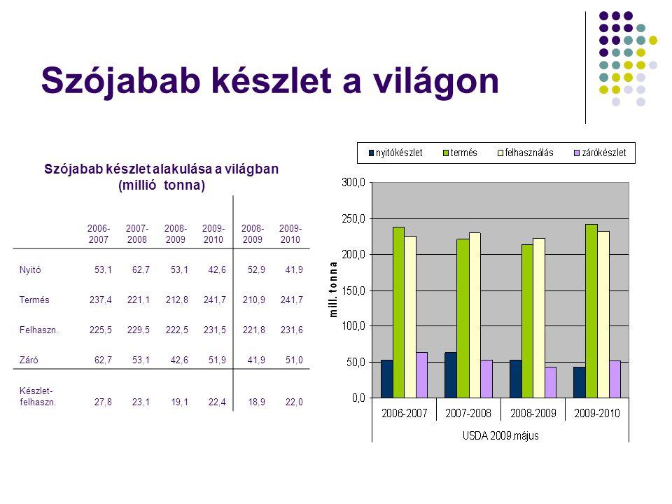 Szójabab készlet a világon Szójabab készlet alakulása a világban (millió tonna) 2006- 2007 2007- 2008 2008- 2009 2009- 2010 2008- 2009 2009- 2010 Nyit