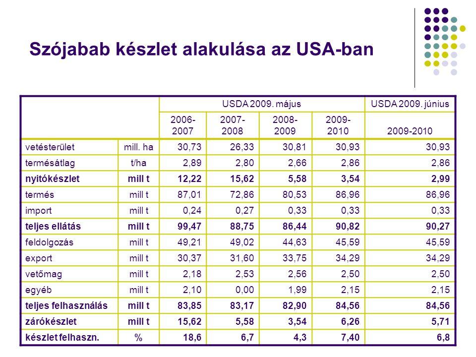 Szójabab készlet alakulása az USA-ban USDA 2009. májusUSDA 2009. június 2006- 2007 2007- 2008 2008- 2009 2009- 2010 vetésterületmill. ha30,7326,3330,8