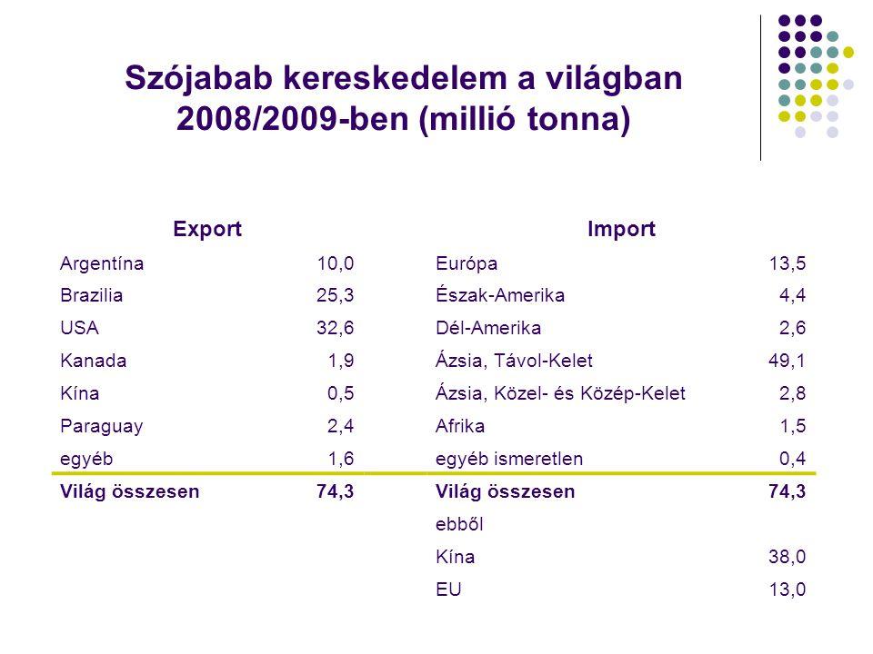 Szójabab kereskedelem a világban 2008/2009-ben (millió tonna) ExportImport Argentína10,0Európa13,5 Brazilia25,3Észak-Amerika4,4 USA32,6Dél-Amerika2,6