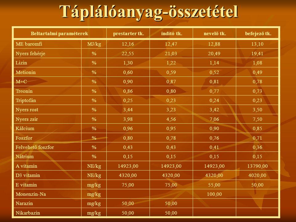 Táplálóanyag-összetétel Beltartalmi paraméterek prestarter tk. indító tk. nevelő tk. befejező tk. ME baromfiMJ/kg12,1612,4712,8813,10 Nyers fehérje%22
