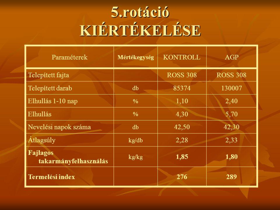 5.rotáció KIÉRTÉKELÉSE Paraméterek Mértékegység KONTROLLAGP Telepített fajta ROSS 308 Telepített darab db 85374130007 Elhullás 1-10 nap % 1,102,40 Elh