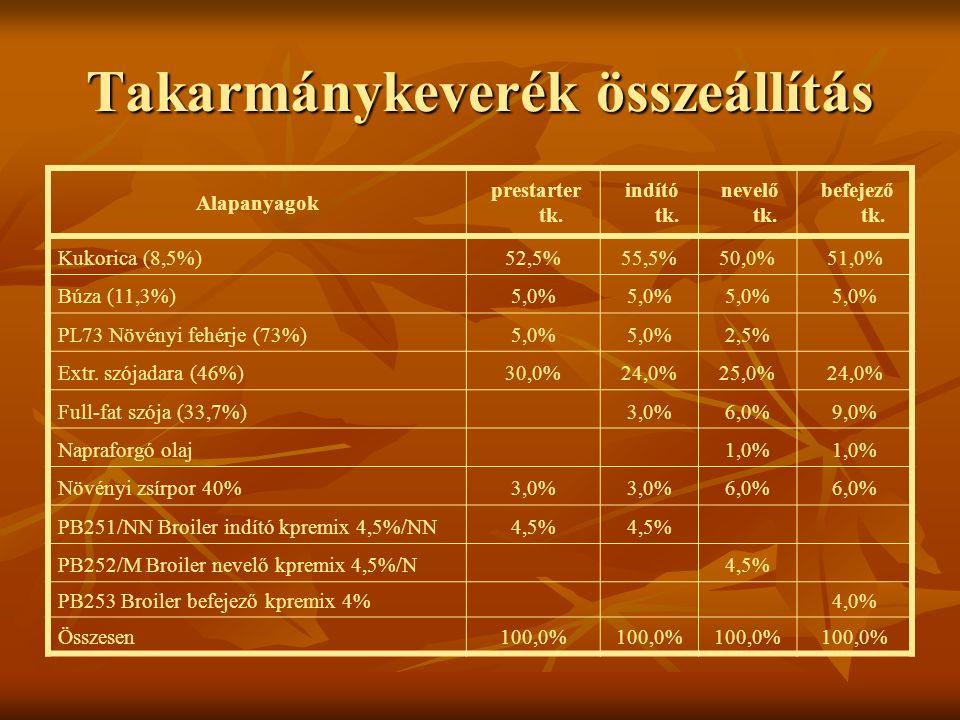 Takarmánykeverék összeállítás Alapanyagok prestarter tk. indító tk. nevelő tk. befejező tk. Kukorica (8,5%)52,5%55,5%50,0%51,0% Búza (11,3%)5,0% PL73