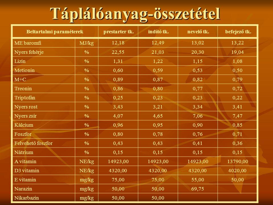 Táplálóanyag-összetétel Beltartalmi paraméterek prestarter tk. indító tk. nevelő tk. befejező tk. ME baromfiMJ/kg 12,1812,4913,0213,22 Nyers fehérje%