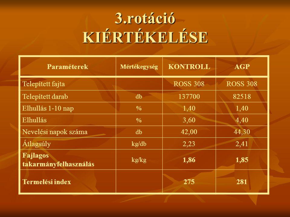 3.rotáció KIÉRTÉKELÉSE Paraméterek Mértékegység KONTROLLAGP Telepített fajtaROSS 308 Telepített darab db 13770082518 Elhullás 1-10 nap % 1,40 Elhullás
