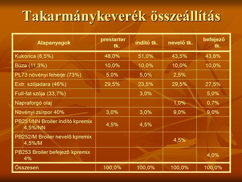 Takarmánykeverék összeállítás Alapanyagok prestarter tk. indító tk. nevelő tk. befejező tk. Kukorica (8,5%)48,0%51,0%43,5%43,8% Búza (11,3%)10,0% PL73