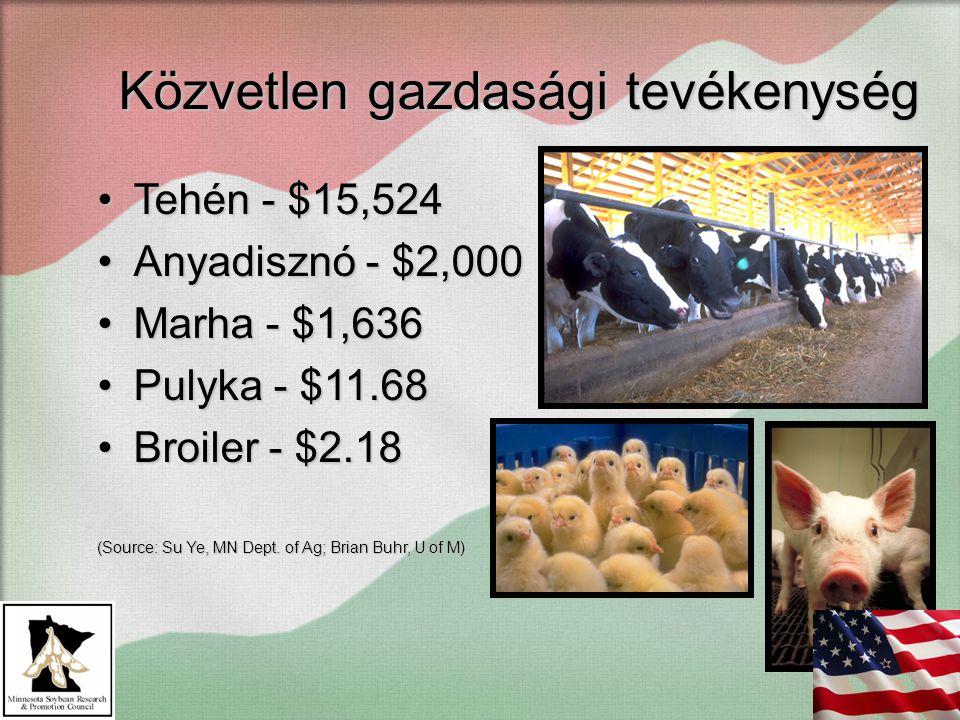 Közvetlen gazdasági tevékenység Tehén - $15,524Tehén - $15,524 Anyadisznó - $2,000Anyadisznó - $2,000 Marha - $1,636Marha - $1,636 Pulyka - $11.68Pulyka - $11.68 Broiler - $2.18Broiler - $2.18 (Source: Su Ye, MN Dept.
