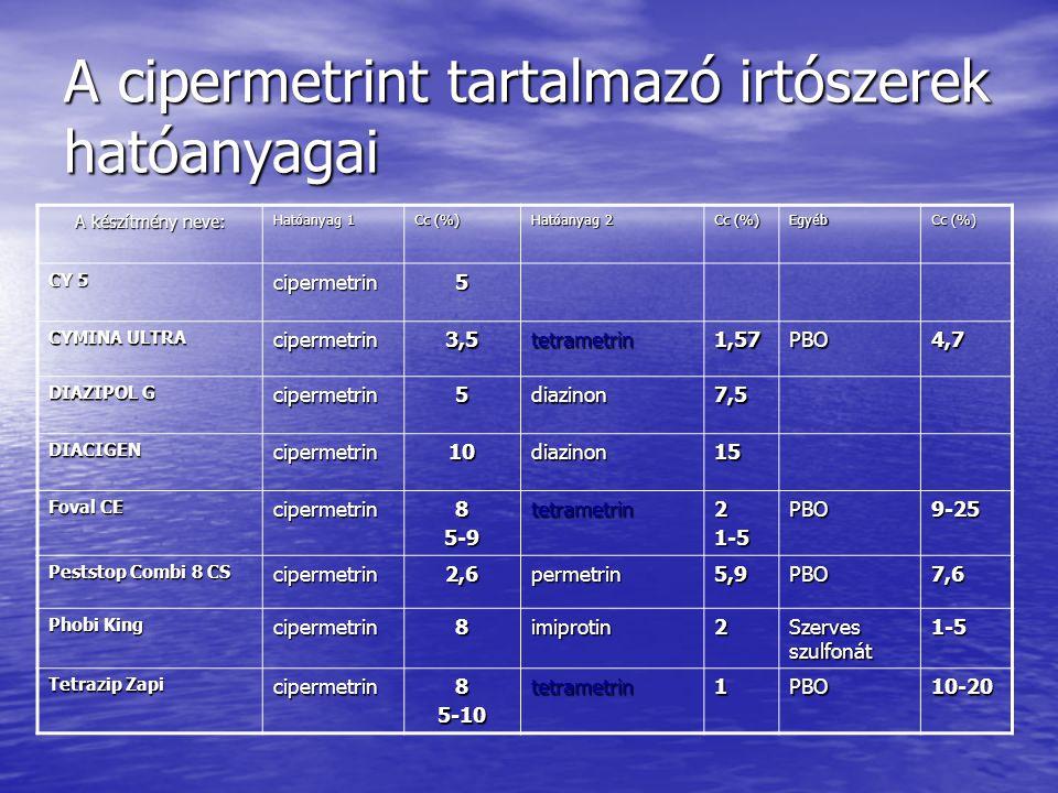 A cipermetrint tartalmazó irtószerek hatóanyagai A készítmény neve: Hatóanyag 1 Cc (%) Hatóanyag 2 Cc (%) Egyéb CY 5 cipermetrin5 CYMINA ULTRA cipermetrin3,5tetrametrin1,57PBO4,7 DIAZIPOL G cipermetrin5diazinon7,5 DIACIGENcipermetrin10diazinon15 Foval CE cipermetrin85-9tetrametrin21-5PBO9-25 Peststop Combi 8 CS cipermetrin2,6permetrin5,9PBO7,6 Phobi King cipermetrin8imiprotin2 Szerves szulfonát 1-5 Tetrazip Zapi cipermetrin85-10tetrametrin1PBO10-20