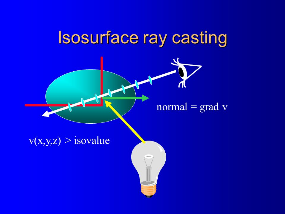 Isosurface ray casting v(x,y,z) > isovalue normal = grad v