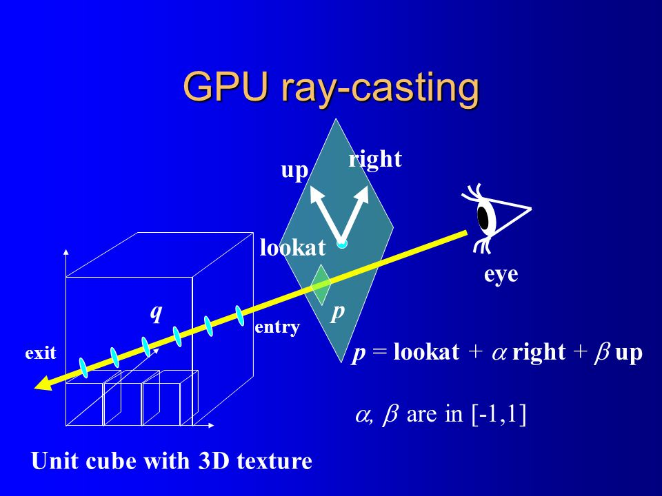 GPU ray-casting Unit cube with 3D texture eye lookat right up p = lookat +  right +  up ,  are in [-1,1] p q entry exit